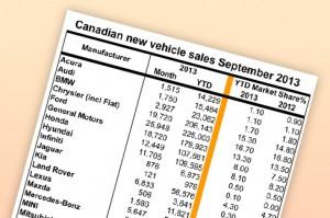 September sales still strong